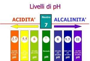 livelli-ph